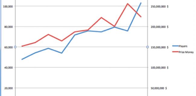 Más de 100.000 registros en las WSOP 2015: récord de participación