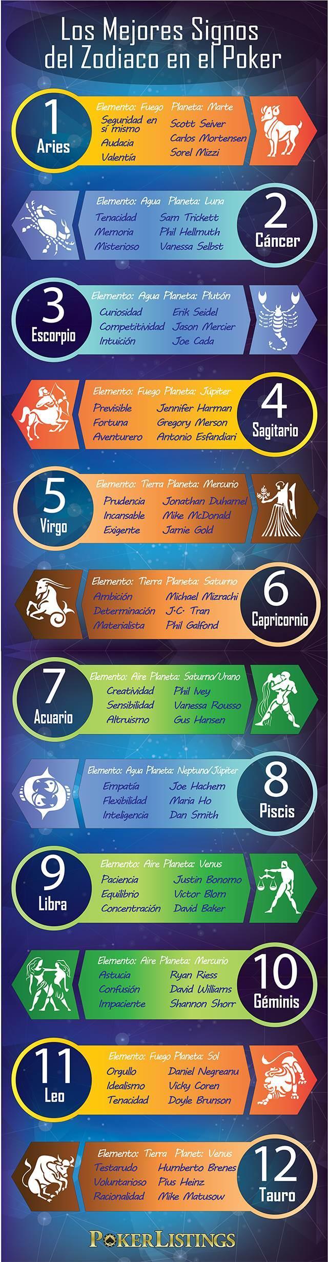 Los signos del Zodiaco con todas sus carácterísticas