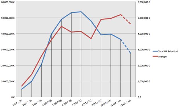 Los principales botes de los Main Event del EPT y su media por temporada