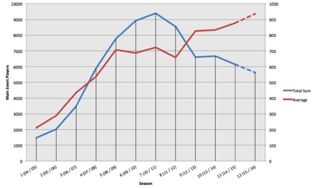 Evolución del número de jugadores del Main Event por temporada
