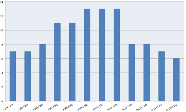 Estadística de los números de pruebas en los doce años del EPT