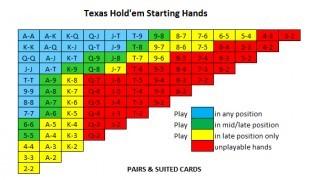 Parejas iniciales y posiciones en mano