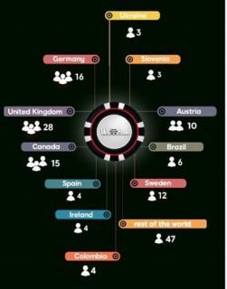 Infografía de los jugadores de 888poker en las WSOP