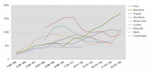 Número de jugadores, por prueba, del EPT en los últimos años