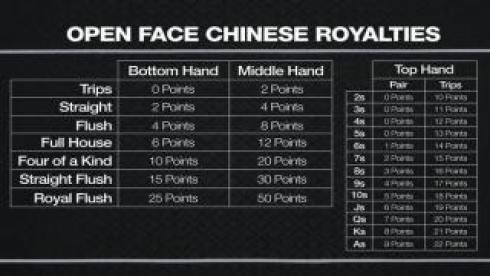 Puntuación especial para el Poker Chino Descubierto