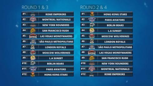 Orden del Draft de la Global League Poker