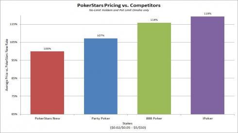 Comparativa del Rake de PokerStars con su competencia