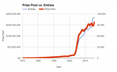 Estadística de los eventos, premios y jugadores WSOP