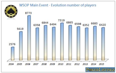 Jugadores Main Event WSOP
