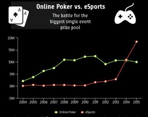 Poker Online contra eSports, comparación