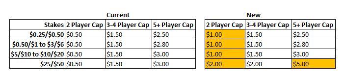 Cambios en las mesas de Cash de PokerStars