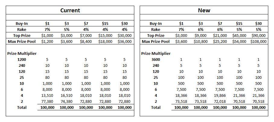 Cambios en los Spin&Go de PokerStars