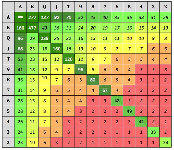 Tabla de rankings Sklansky-Chubukov