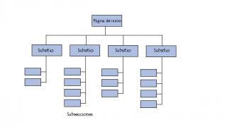 Estructura web