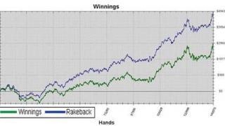 graph rakeback